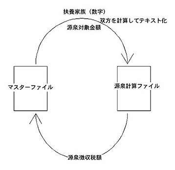 源泉徴収計算