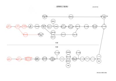 ネットワーク工程表