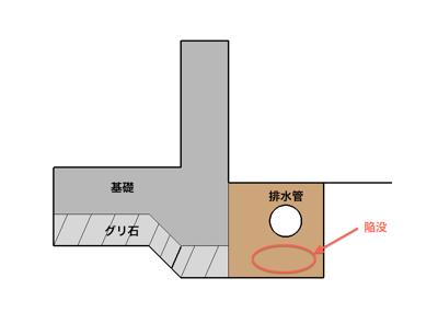 鎌倉市の「F」様より基礎の周囲が「陥没」している部分があるので見てほしい。 というお電話をいただきましたので、すぐにお伺いしました。 こちらの現場は、ひな壇、高台の分譲地の一角に有り、地盤補強をしてあります。 その地盤補 […]