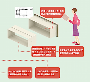 壁付け防風ポスト口2