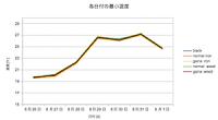 七月末からかけて遮熱断熱塗装の実証実験をしています。 下記のグラフは一週間分の5試験片を最高温度と最低温度との変化を日付別に並べたものです。 八月最終週の記録です。左図上から、 鋼製黒色基準片 鋼製試験片 鋼製試験片に遮 […]