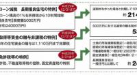 減税措置としては下記の三つがあります。 住宅ローン減税(確定申告) 親からの贈与¥1110万円まで(一定の制限、平米数等) 登録免許税(登記時) いずれも一定の条件下の元に行われますから、条件をつぶさに調べてされたほうが […]